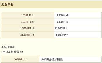 クリエイトレストランズ優待基準.JPG